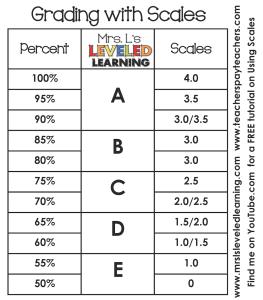 Marzano Grading Scale Alignment