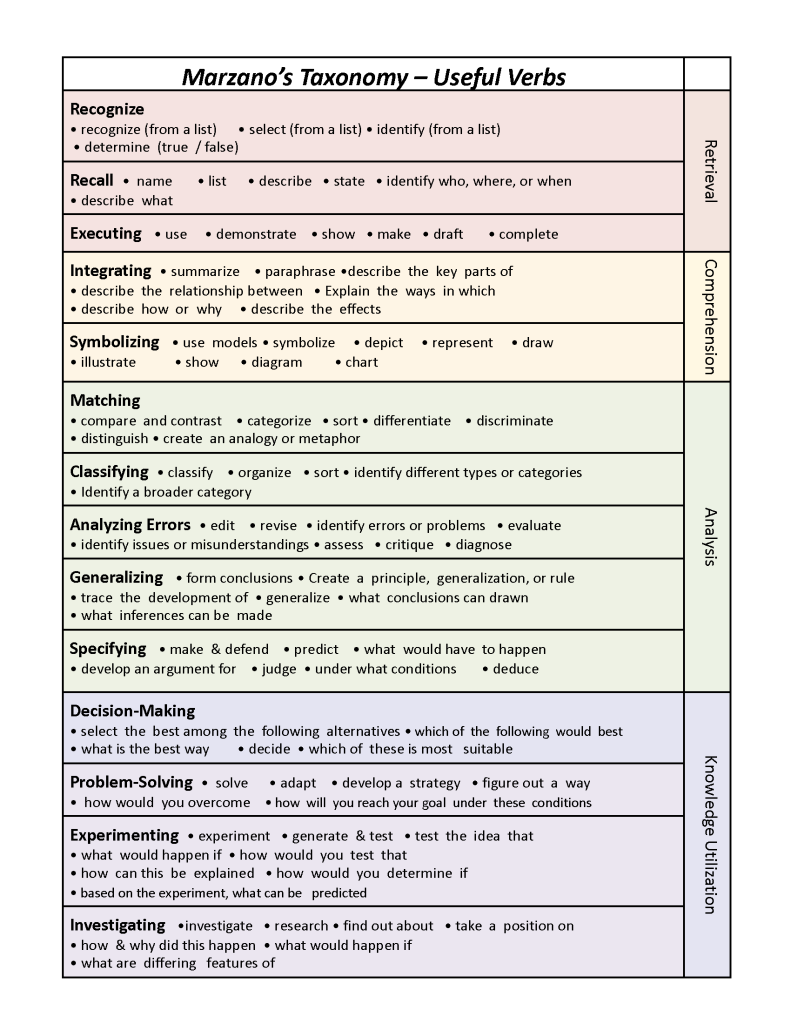Marzano_taxonomy_verbs