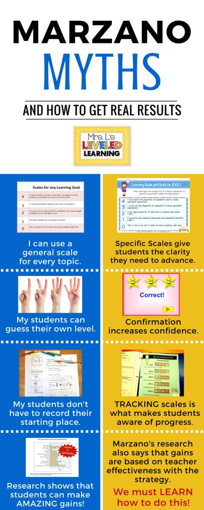 Marzano Myths-Mrs. L's Leveled Learning