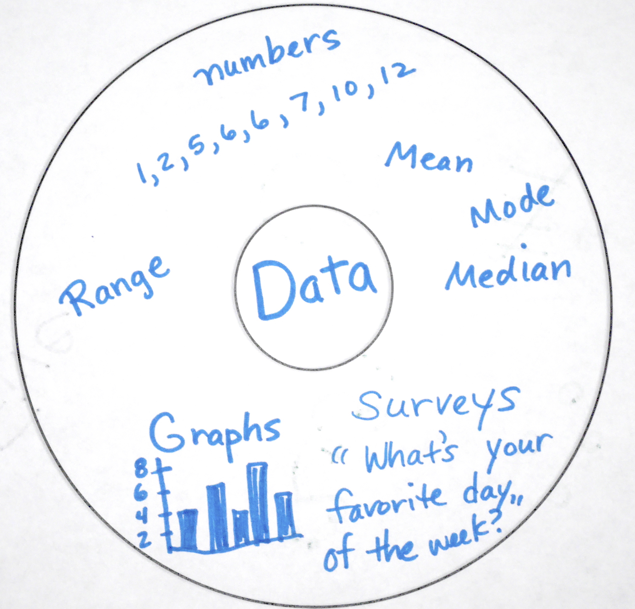 Thinking Map Data