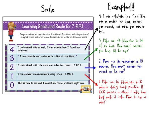 7RP1 Marzano Scale with Examples for Students