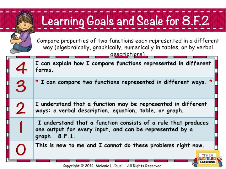 8F2 Marzano Scale for Common Core Math